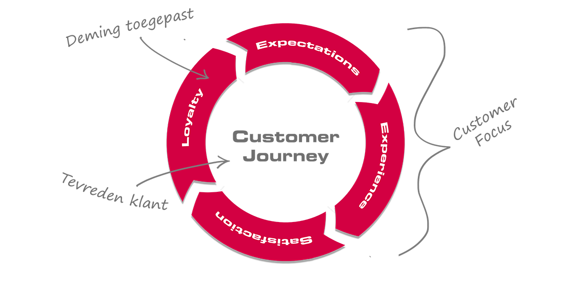 customer journey circle tekst